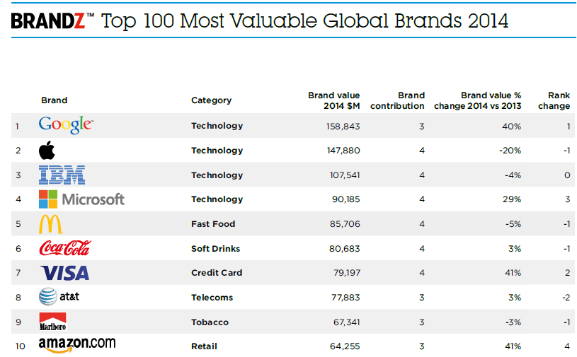 Brandz Top 100 Most Valuable Global Brands 2014