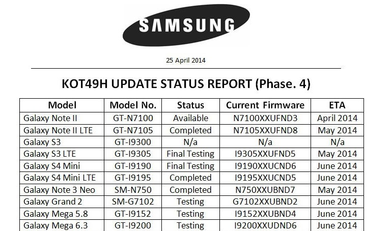 Leaked Android 4.4 KitKat Update Schedule for Samsung Devices