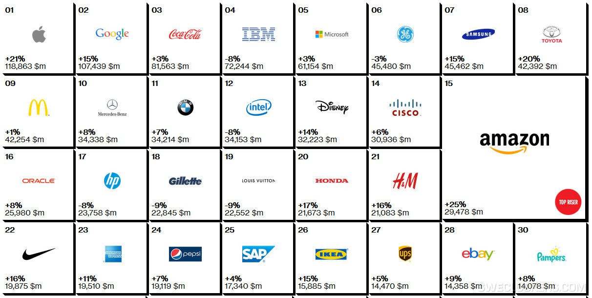 [image] Apple Ranked First in a Brand Value Report, Samsung is Seventh