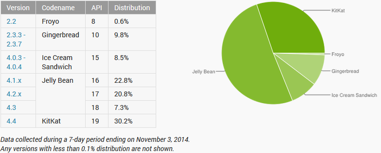 [image] Android Kitkat now runs on 30.2% of all Android Devices