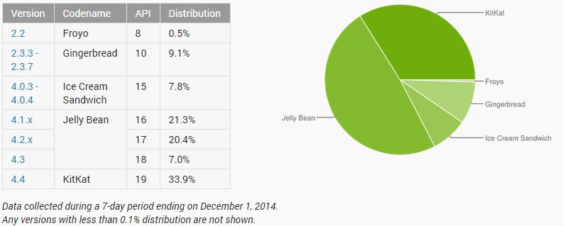 [image] November 2014 Android distribution report