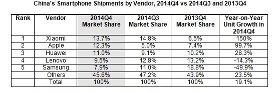 [image] Samsung is now ranked Fifth in the Chinese Smartphone Market
