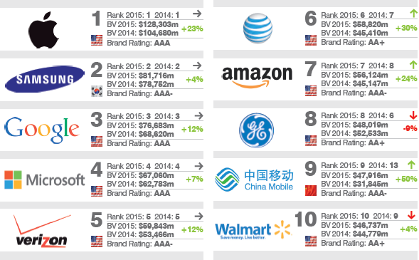 [image] Apple is the most valuable brand in the world; Samsung is second