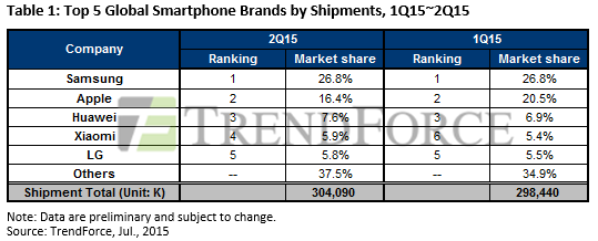 [image] TrendForce Samsung ranked the largest global smartphone vendor in Q2 2015