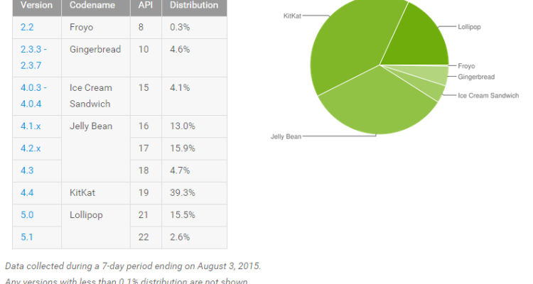 [image] Android Distribution August 2015