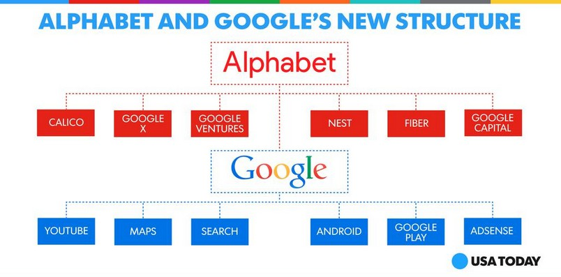 [image] Google Inc. is now Alphabet Company, A is now for Android