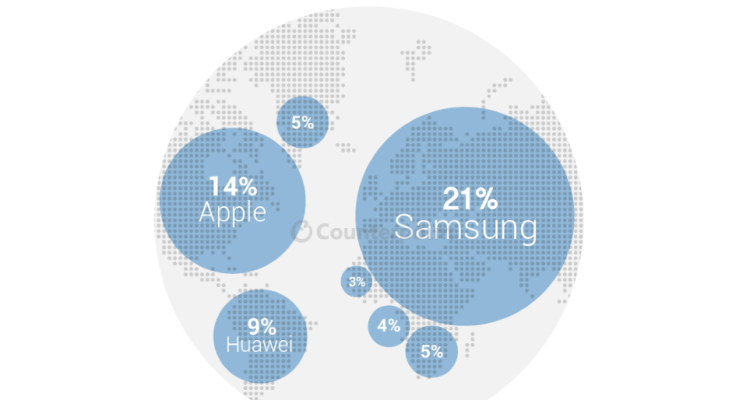 Samsung_owns_the_lion's_share_of_the_Global_Smartphone_market