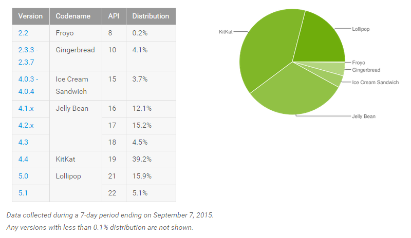 [image]_android-distribution-septmber-2015