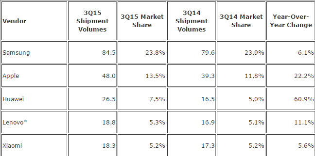 Samsung-Ranked-as-the-largest-Global-Smartphone-Vendor