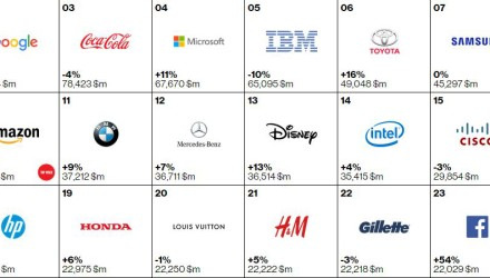 [image] Apple Ranked first in a Brand Value Report; Microsoft is Fourth, Samsung is Seventh