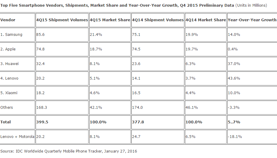 Samsung Top Smartphone Vendor