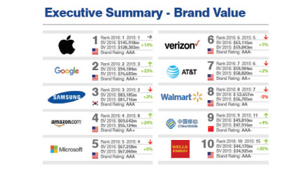 Smartphone-Brand-Value-2016
