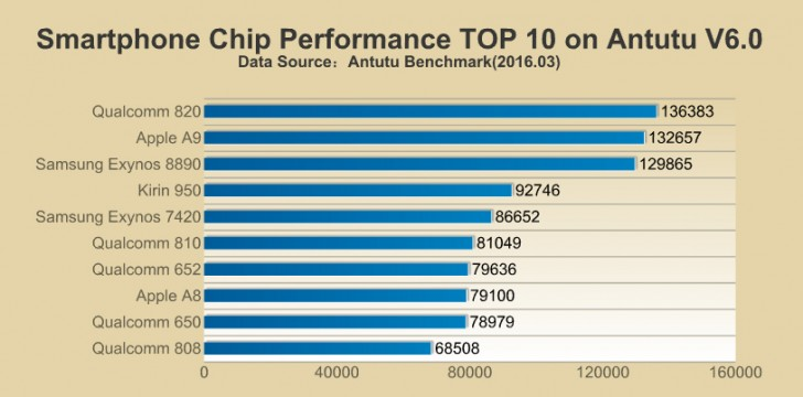 [image] Smartphone chipset ranking 2016