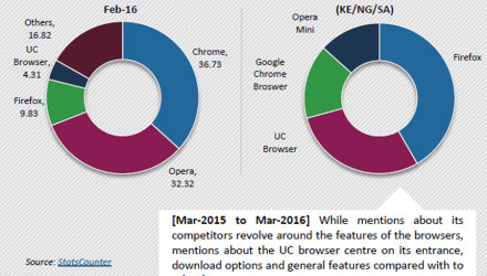 UC-Browser-in-Kenya