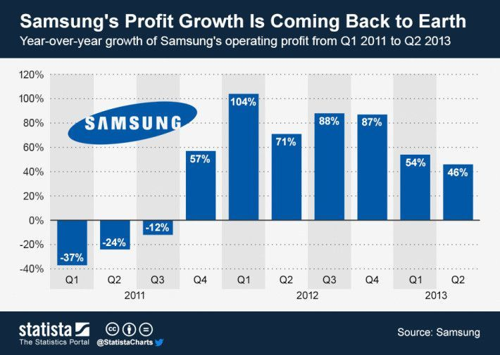 Samsung First in a Slowing Smartphone Market